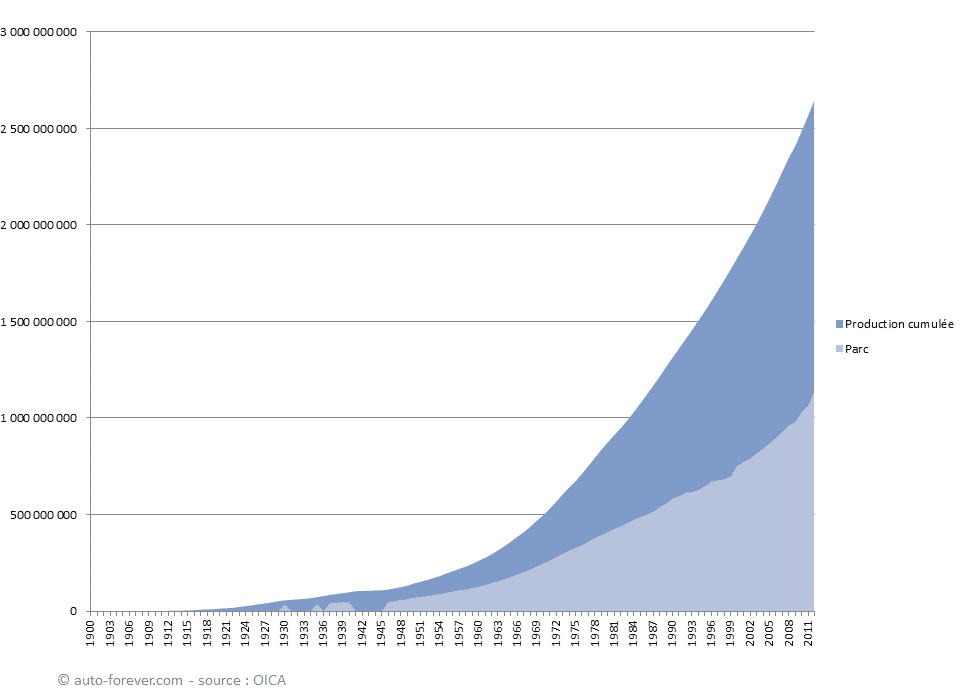 L'évolution de la voiture mondiale