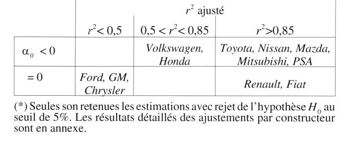L'évolution des groupes automobiles