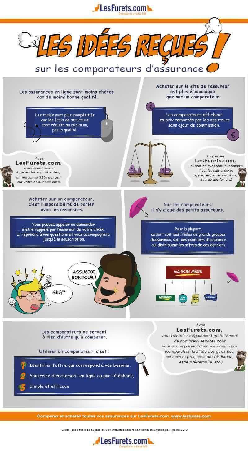 LesFurets.com : le comparateur de prix en ligne pour les assurances